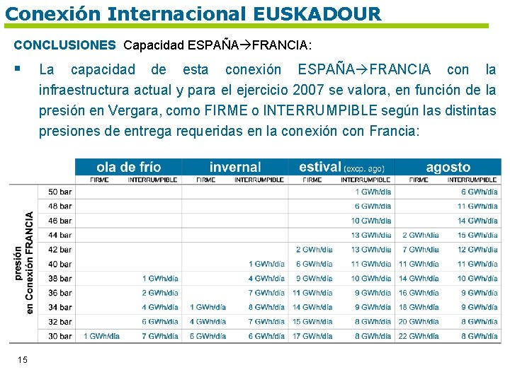 Conexión Internacional EUSKADOUR CONCLUSIONES Capacidad ESPAÑA FRANCIA: § 15 La capacidad de esta conexión