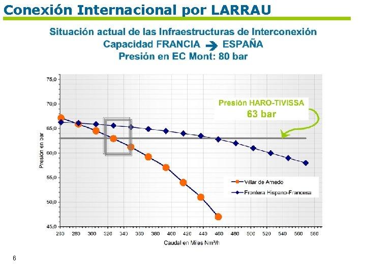Conexión Internacional por LARRAU 6