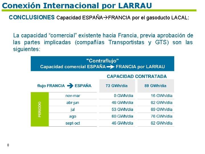 Conexión Internacional por LARRAU CONCLUSIONES Capacidad ESPAÑA FRANCIA por el gasoducto LACAL: La capacidad