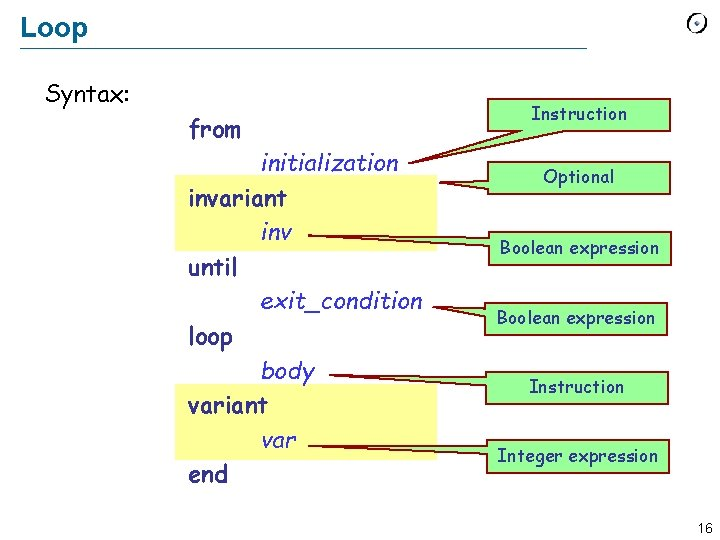 Loop Syntax: from initialization invariant inv until exit_condition loop body variant var end Instruction