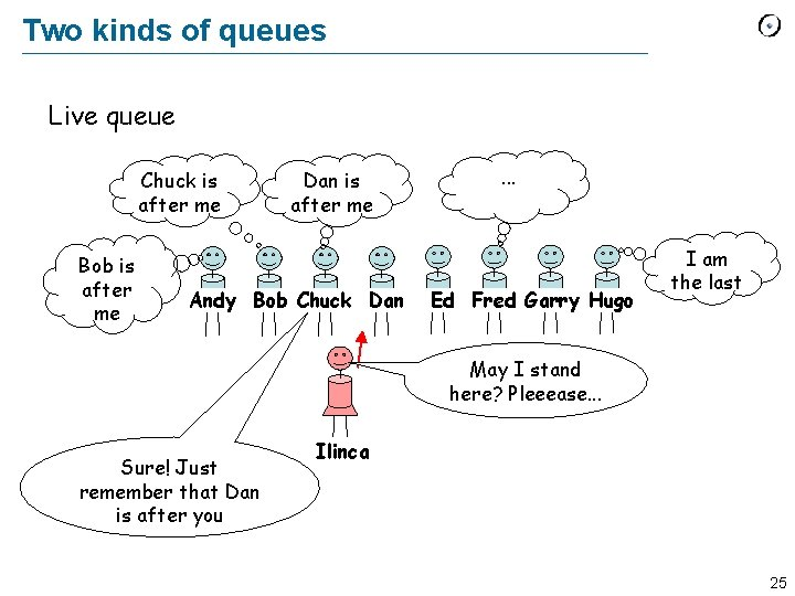 Two kinds of queues Live queue Chuck is after me Bob is after me