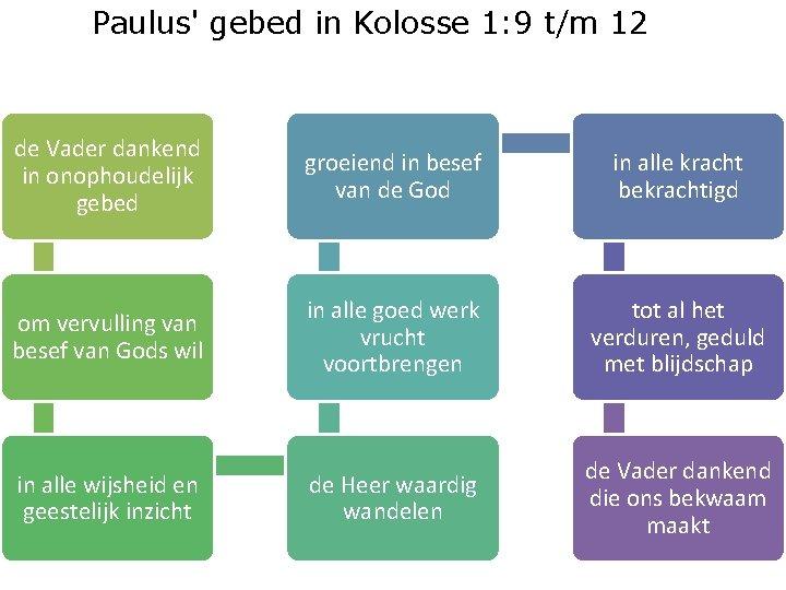 Paulus' gebed in Kolosse 1: 9 t/m 12 de Vader dankend in onophoudelijk gebed