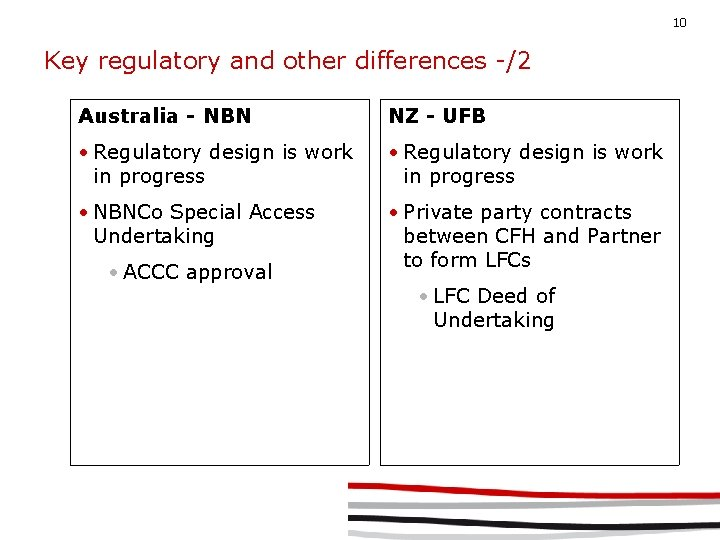 10 Key regulatory and other differences -/2 Australia - NBN NZ - UFB •