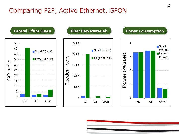 Comparing P 2 P, Active Ethernet, GPON Central Office Space Fiber Raw Materials Power