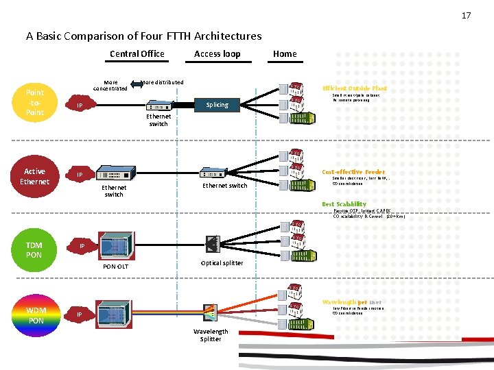17 A Basic Comparison of Four FTTH Architectures Central Office More concentrated Point -to.