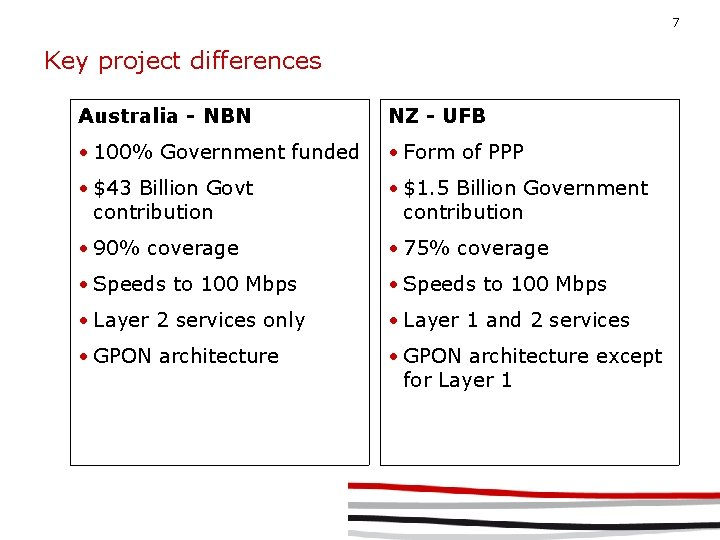 7 Key project differences Australia - NBN NZ - UFB • 100% Government funded