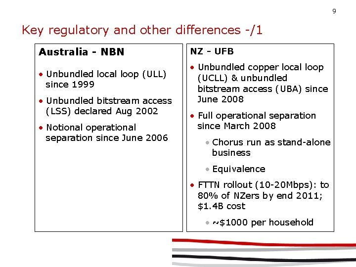 9 Key regulatory and other differences -/1 Australia - NBN NZ - UFB •