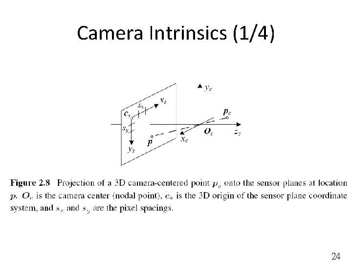 Camera Intrinsics (1/4) 24