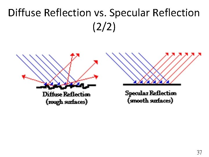 Diffuse Reflection vs. Specular Reflection (2/2) 37
