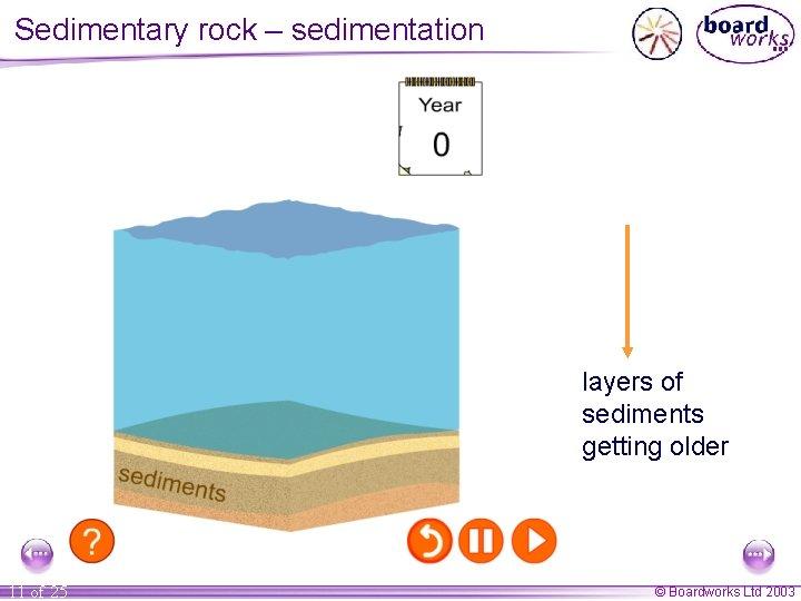 Sedimentary rock – sedimentation layers of sediments getting older 11 of 25 © Boardworks