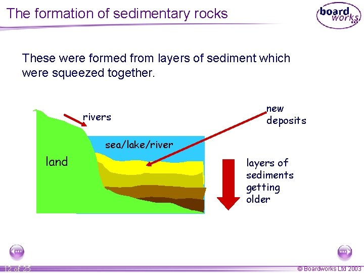 The formation of sedimentary rocks These were formed from layers of sediment which were