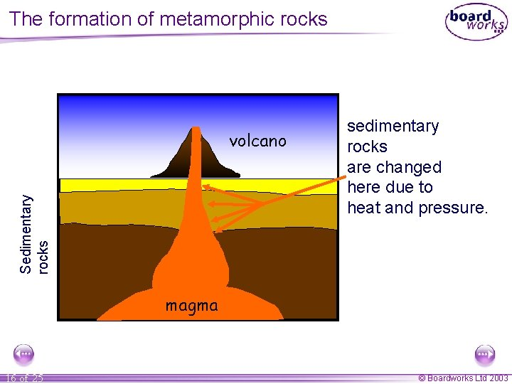 The formation of metamorphic rocks Sedimentary rocks volcano sedimentary rocks are changed here due
