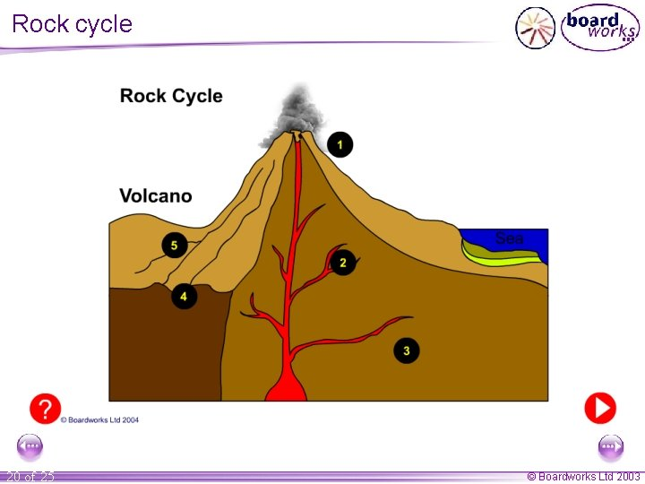 Rock cycle 20 of 25 © Boardworks Ltd 2003