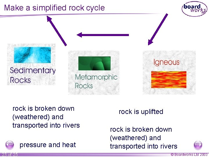 Make a simplified rock cycle rock is broken down (weathered) and transported into rivers