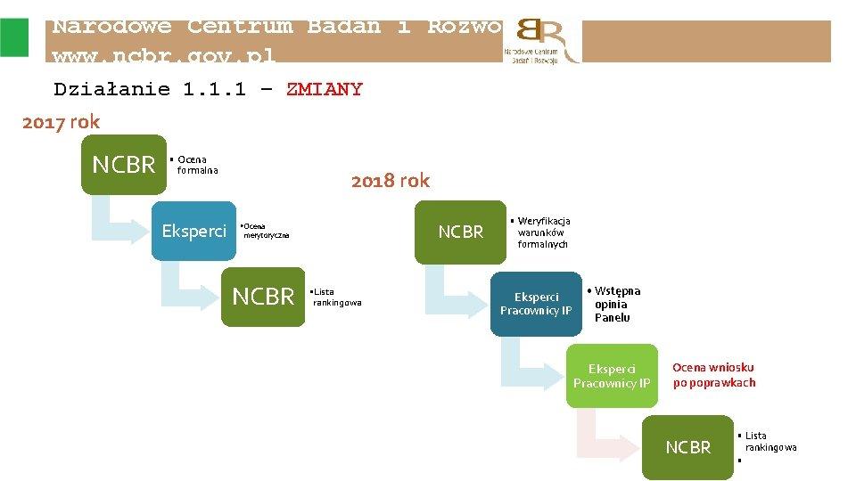 Narodowe Centrum Badań i Rozwoju www. ncbr. gov. pl Działanie 1. 1. 1 –