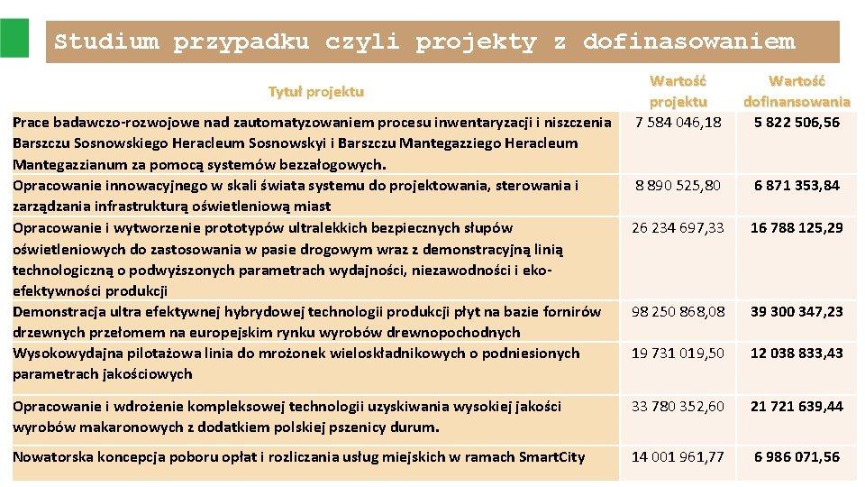 Studium przypadku czyli projekty z dofinasowaniem Wartość projektu 7 584 046, 18 Wartość dofinansowania