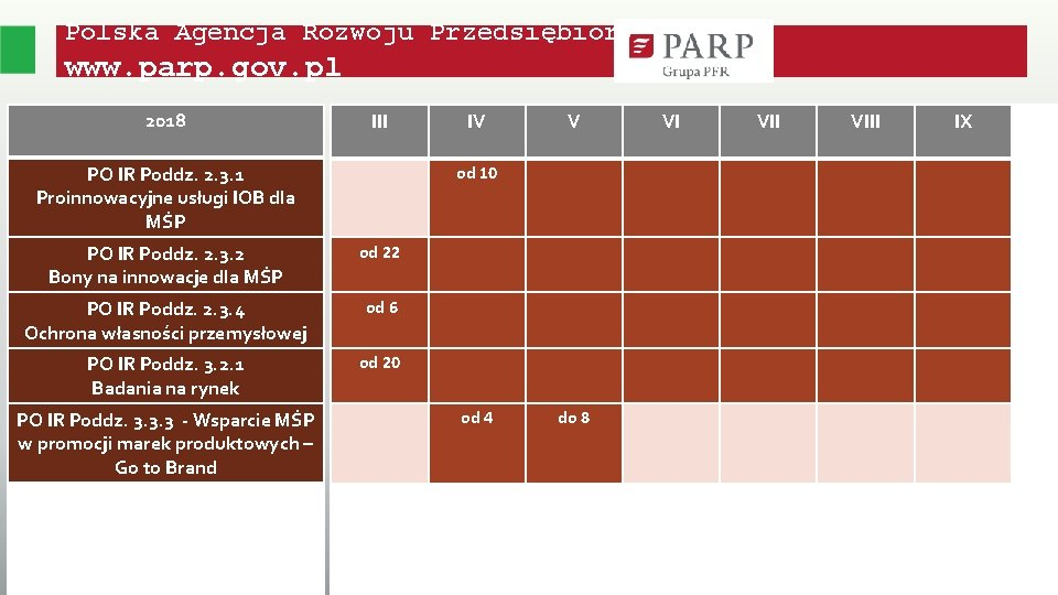 Polska Agencja Rozwoju Przedsiębiorczości www. parp. gov. pl 2018 III PO IR Poddz. 2.