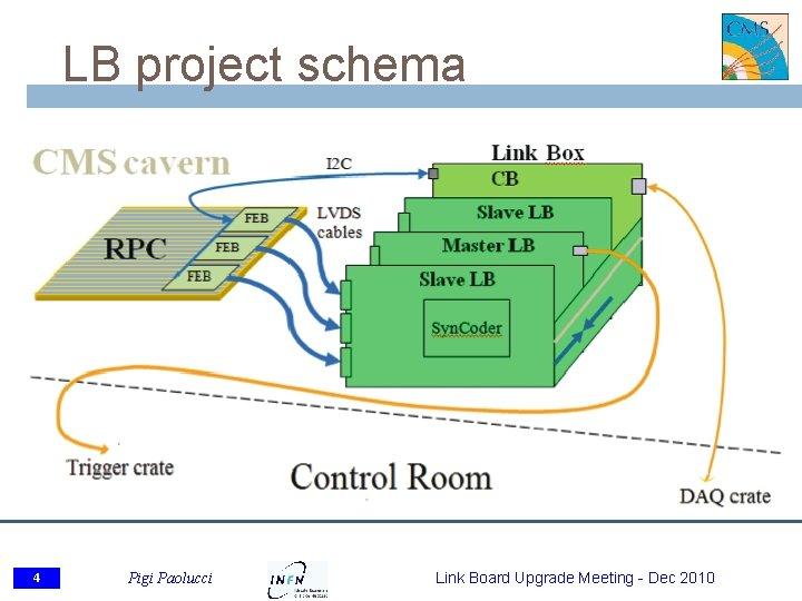 LB project schema 4 Pigi Paolucci Link Board Upgrade Meeting - Dec 2010