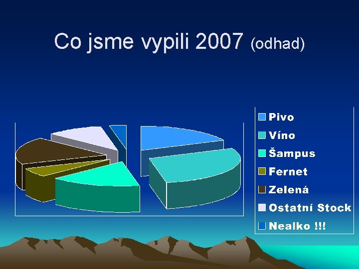 Co jsme vypili 2007 (odhad)