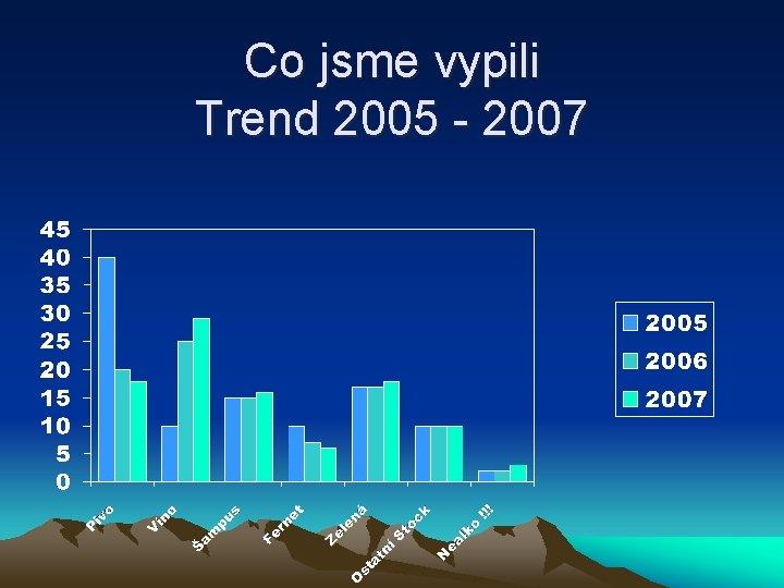 Co jsme vypili Trend 2005 - 2007