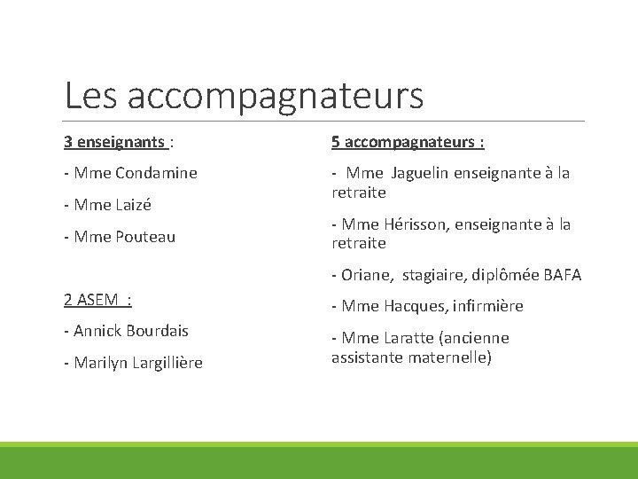 Les accompagnateurs 3 enseignants : 5 accompagnateurs : - Mme Condamine - Mme Jaguelin