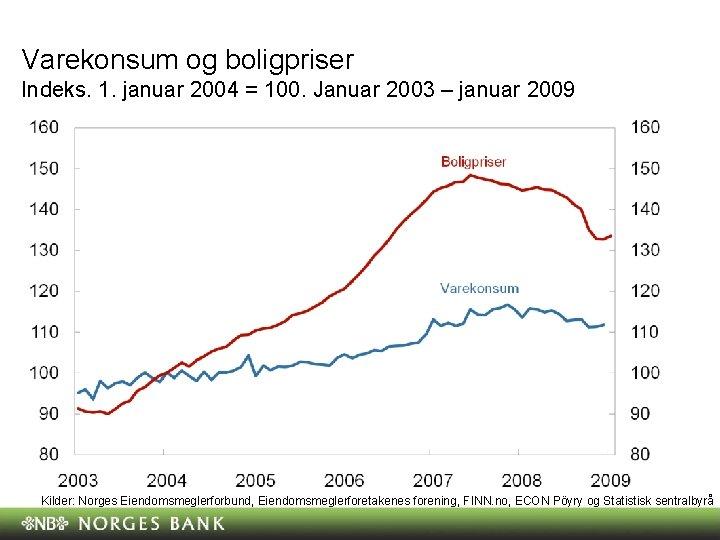 Varekonsum og boligpriser Indeks. 1. januar 2004 = 100. Januar 2003 – januar 2009