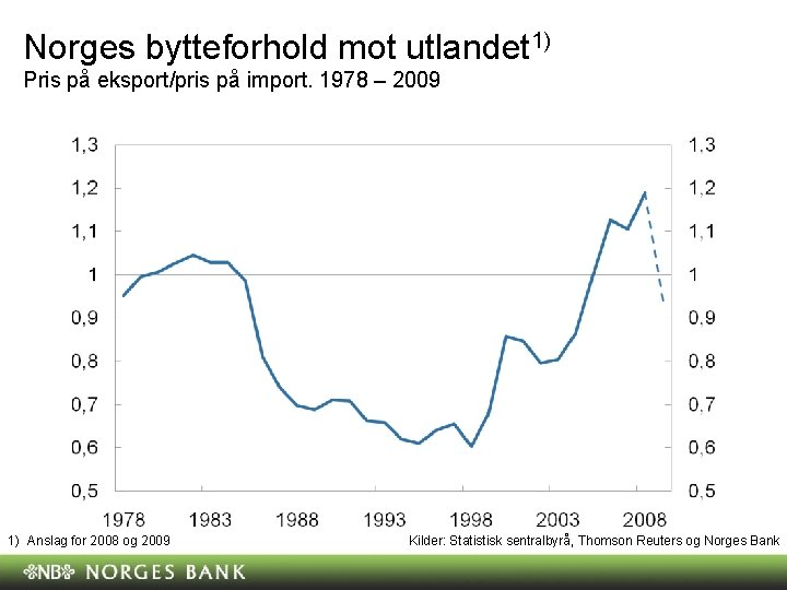 Norges bytteforhold mot utlandet 1) Pris på eksport/pris på import. 1978 – 2009 1)