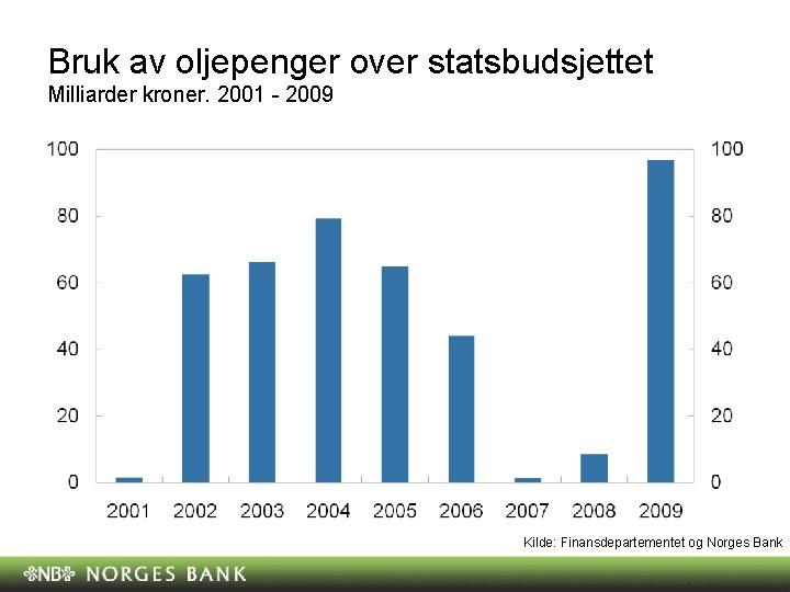 Bruk av oljepenger over statsbudsjettet Milliarder kroner. 2001 - 2009 Kilde: Finansdepartementet og Norges