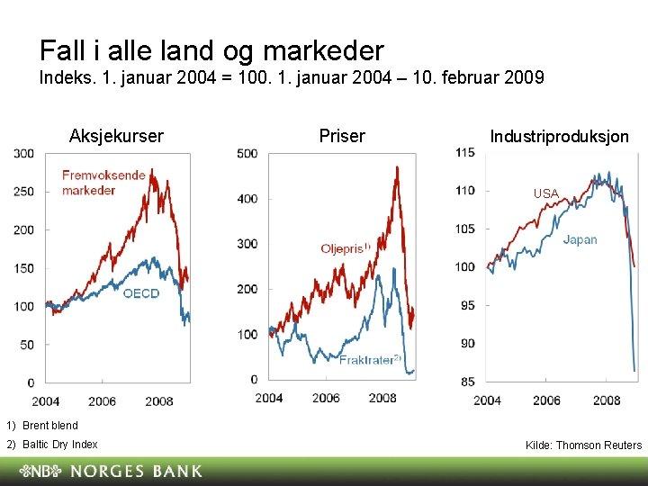 Fall i alle land og markeder Indeks. 1. januar 2004 = 100. 1. januar