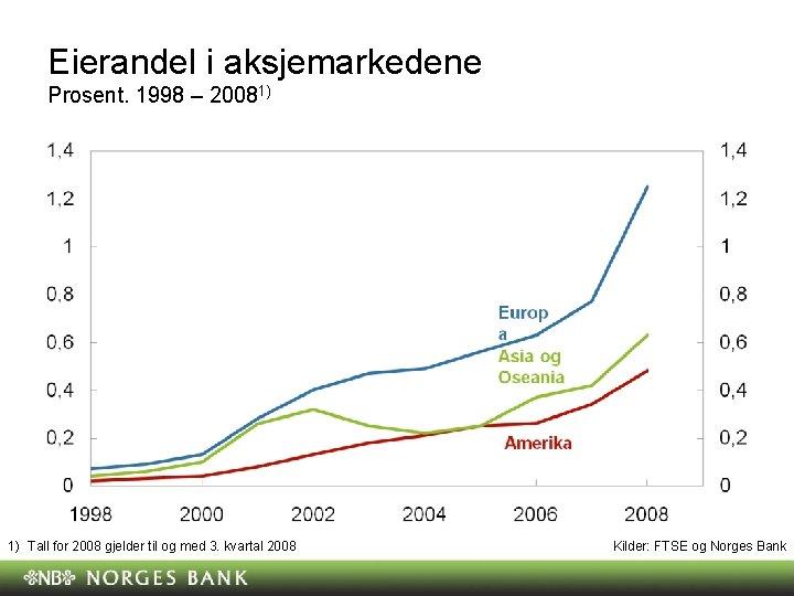 Eierandel i aksjemarkedene Prosent. 1998 – 20081) 1) Tall for 2008 gjelder til og