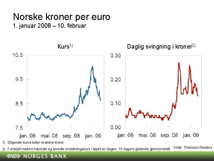 Norske kroner per euro 1. januar 2008 – 10. februar Kurs 1) Daglig svingning