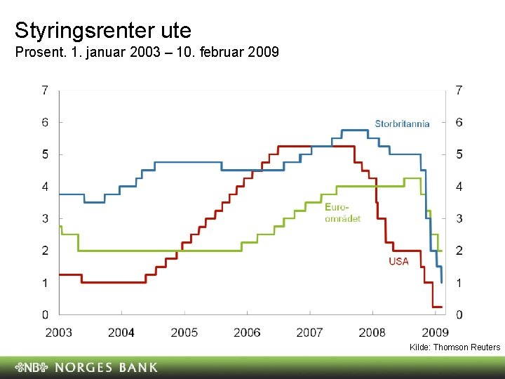 Styringsrenter ute Prosent. 1. januar 2003 – 10. februar 2009 Kilde: Thomson Reuters