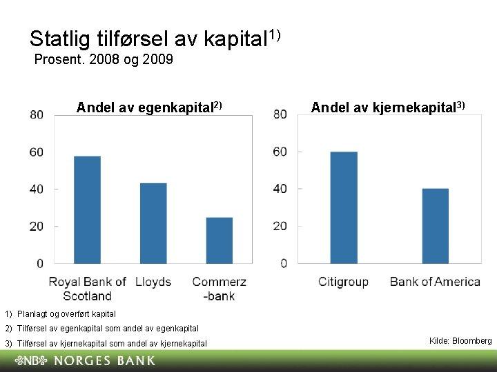 Statlig tilførsel av kapital 1) Prosent. 2008 og 2009 Andel av egenkapital 2) Andel