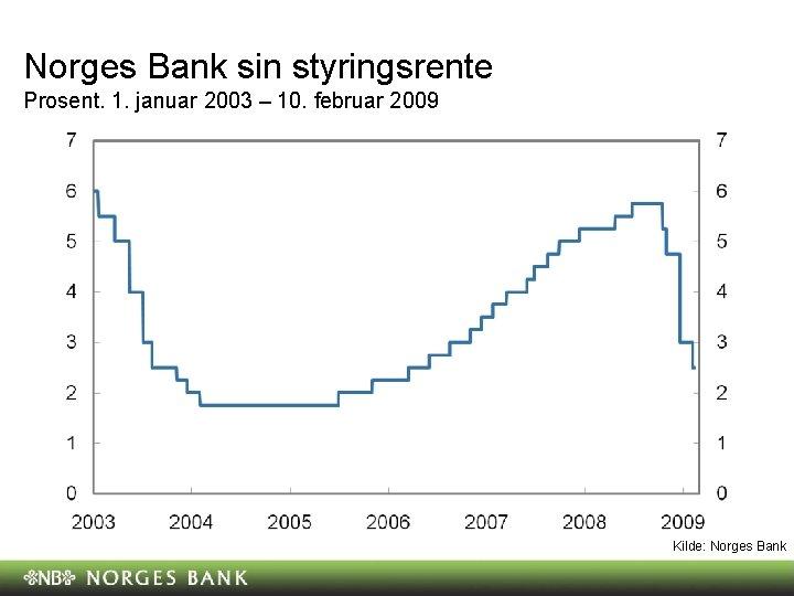 Norges Bank sin styringsrente Prosent. 1. januar 2003 – 10. februar 2009 Kilde: Norges