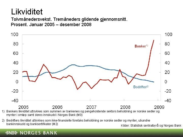 Likviditet Tolvmånedersvekst. Tremåneders glidende gjennomsnitt. Prosent. Januar 2005 – desember 2008 1) Bankers likviditet