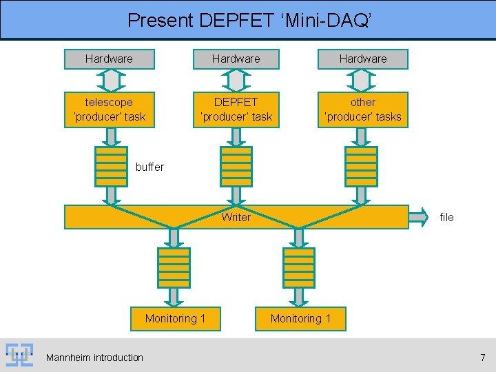 Present DEPFET 'Mini-DAQ' Hardware telescope 'producer' task DEPFET 'producer' task other 'producer' tasks buffer