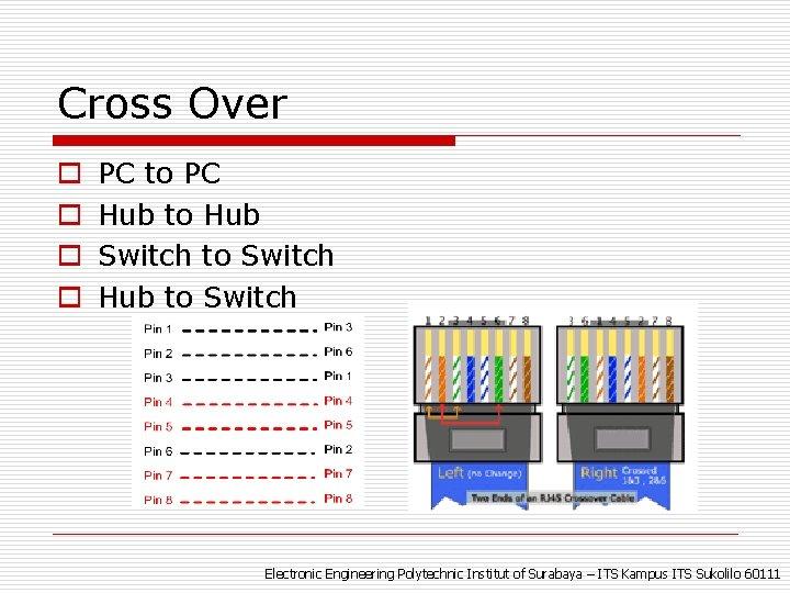 Cross Over o o PC to PC Hub to Hub Switch to Switch Hub