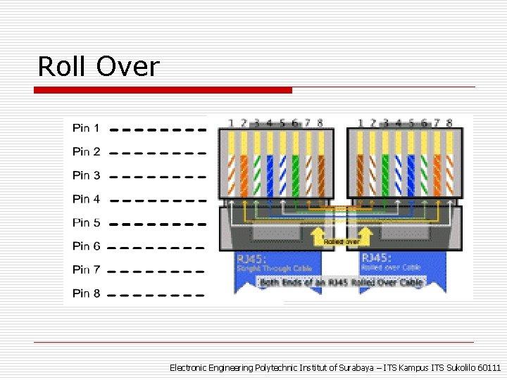 Roll Over Electronic Engineering Polytechnic Institut of Surabaya – ITS Kampus ITS Sukolilo 60111
