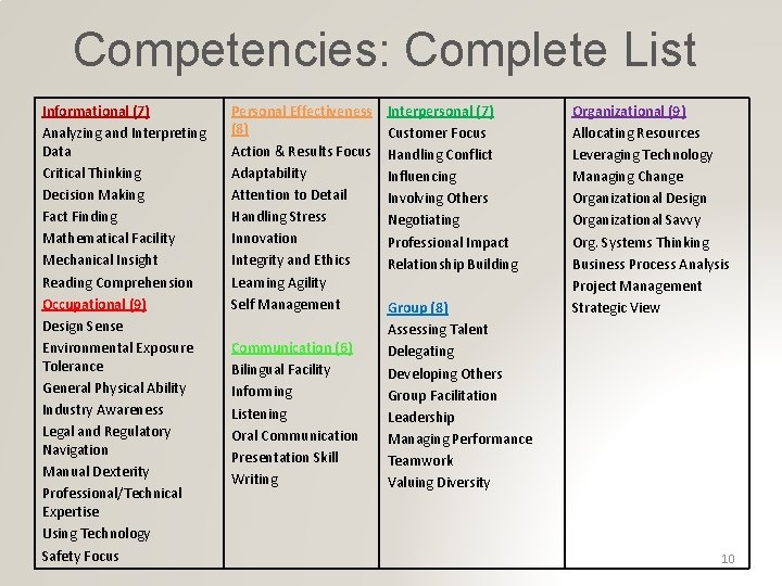 Competencies: Complete List Informational (7) Analyzing and Interpreting Data Critical Thinking Decision Making Fact