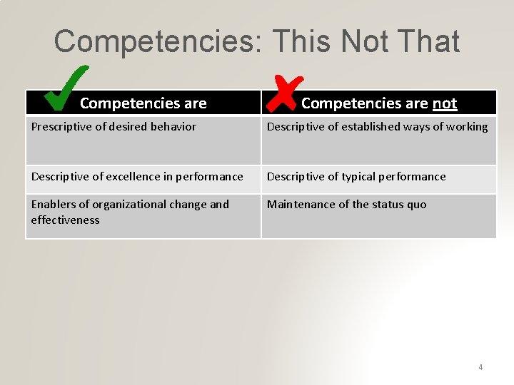 Competencies: This Not That Competencies are not Prescriptive of desired behavior Descriptive of established