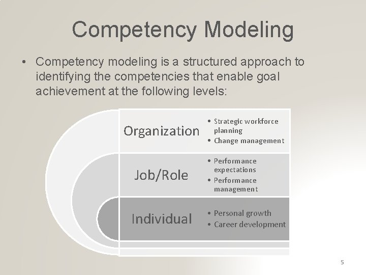 Competency Modeling • Competency modeling is a structured approach to identifying the competencies that