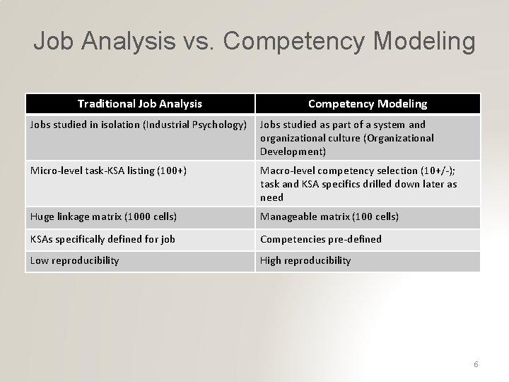 Job Analysis vs. Competency Modeling Traditional Job Analysis Competency Modeling Jobs studied in isolation
