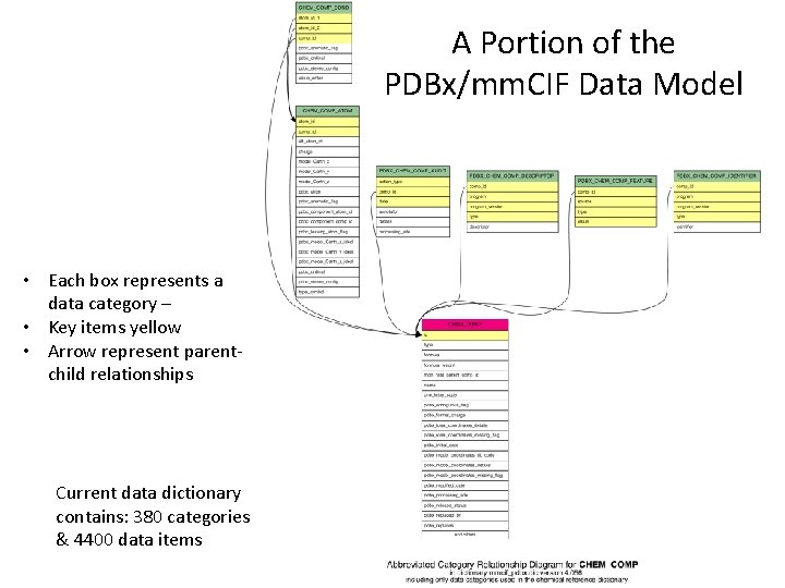 A Portion of the PDBx/mm. CIF Data Model • Each box represents a data