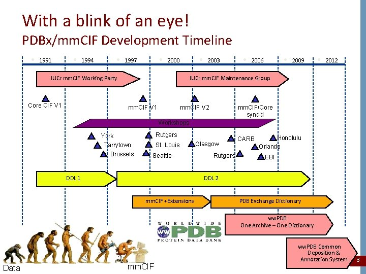 With a blink of an eye! PDBx/mm. CIF Development Timeline • 1991 • 1994