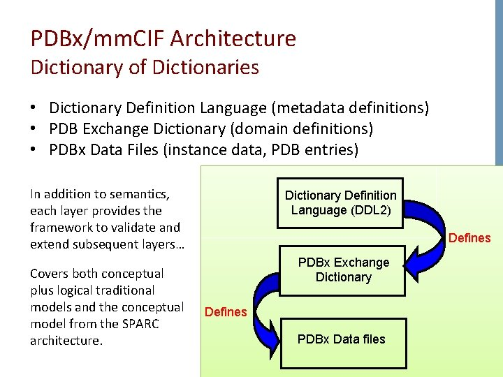 PDBx/mm. CIF Architecture Dictionary of Dictionaries • Dictionary Definition Language (metadata definitions) • PDB