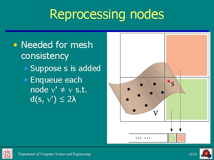 Reprocessing nodes • Needed for mesh consistency • Suppose s is added • Enqueue