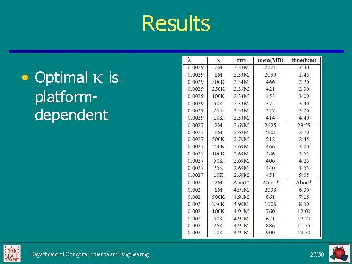 Results • Optimal is platformdependent Department of Computer Science and Engineering 27/50