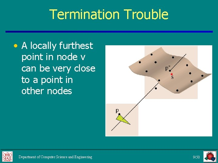 Termination Trouble • A locally furthest point in node v can be very close