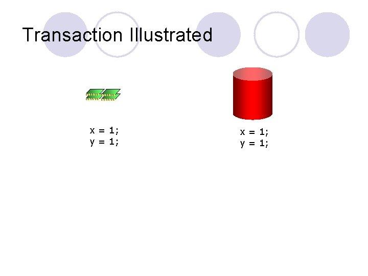 Transaction Illustrated x = 1; y = 1;