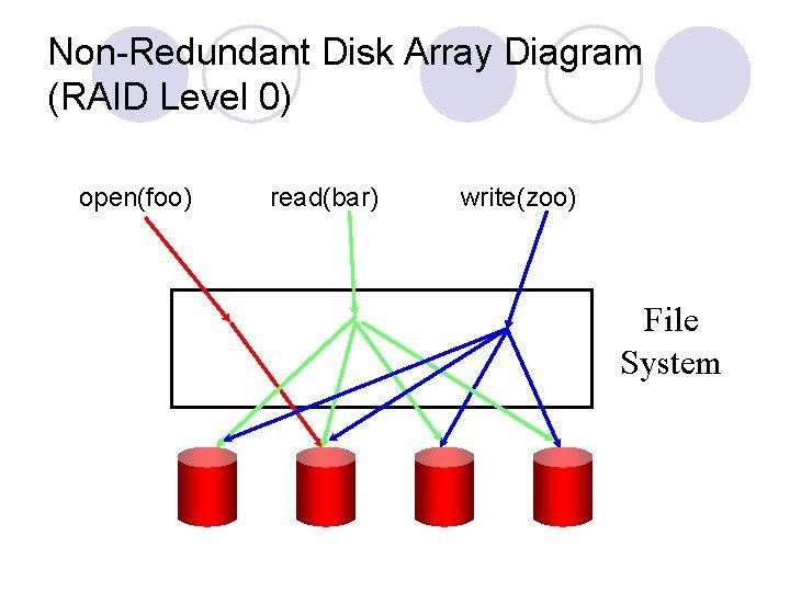 Non-Redundant Disk Array Diagram (RAID Level 0) open(foo) read(bar) write(zoo) File System